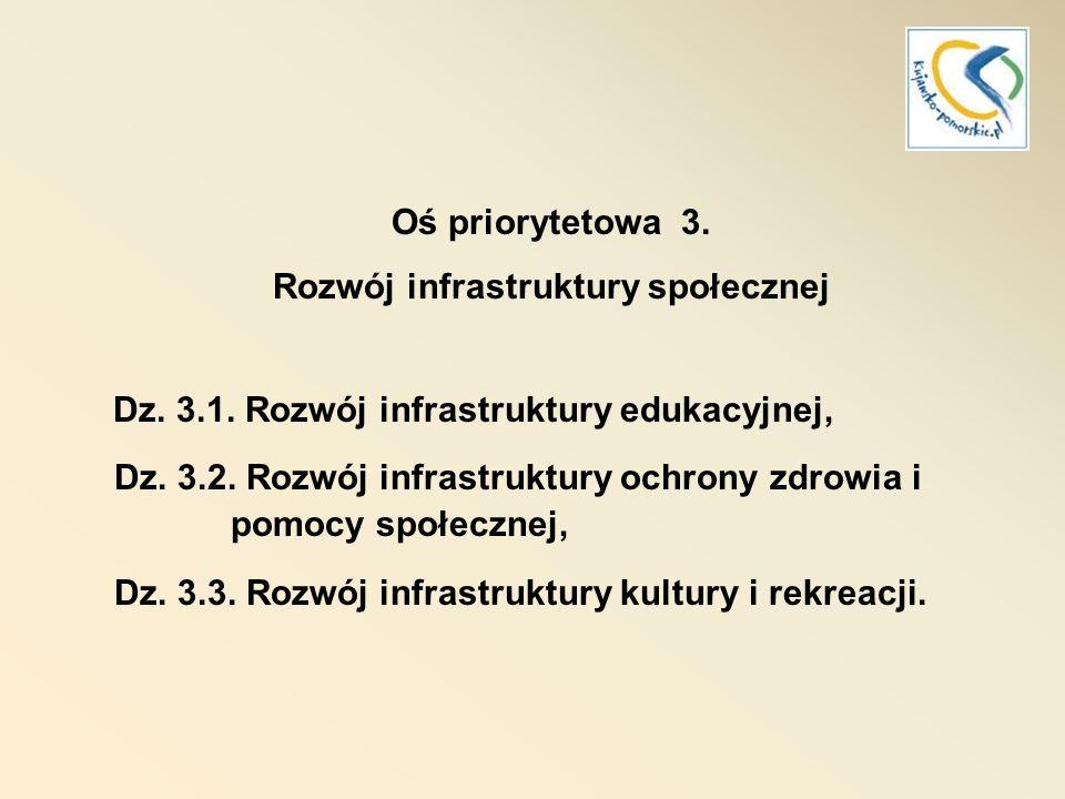 RPO 2007-2013 Oś priorytetowa 4.