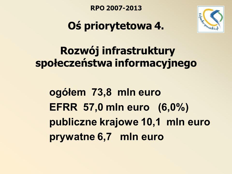 Oś priorytetowa 4.Rozwój infrastruktury społeczeństwa informacyjnego Dz.