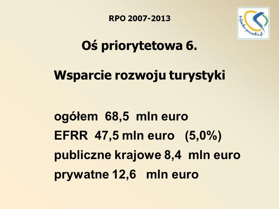 Oś priorytetowa 6.Wsparcie rozwoju turystyki Dz. 6.1.