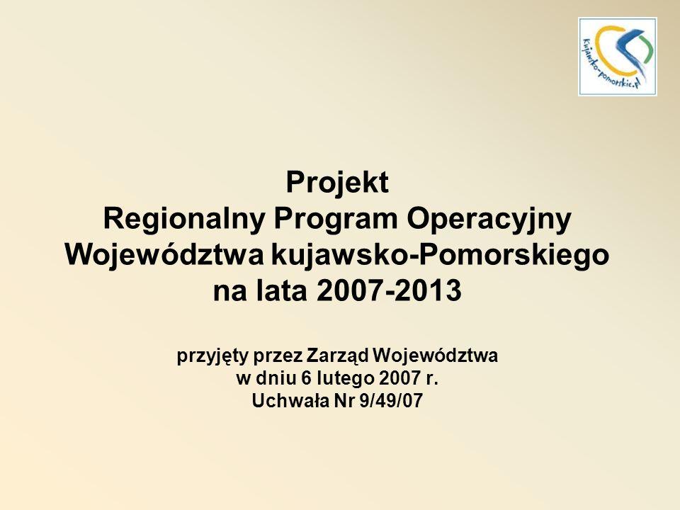 RPO 2007 - 2013 Cel główny programu poprawa konkurencyjności województwa oraz spójności społeczno-gospodarczej i przestrzennej jego obszaru ogółem 1245 mln euro EFRR 951 mln euro publiczne krajowe 168 mln euro prywatne 126 mln euro