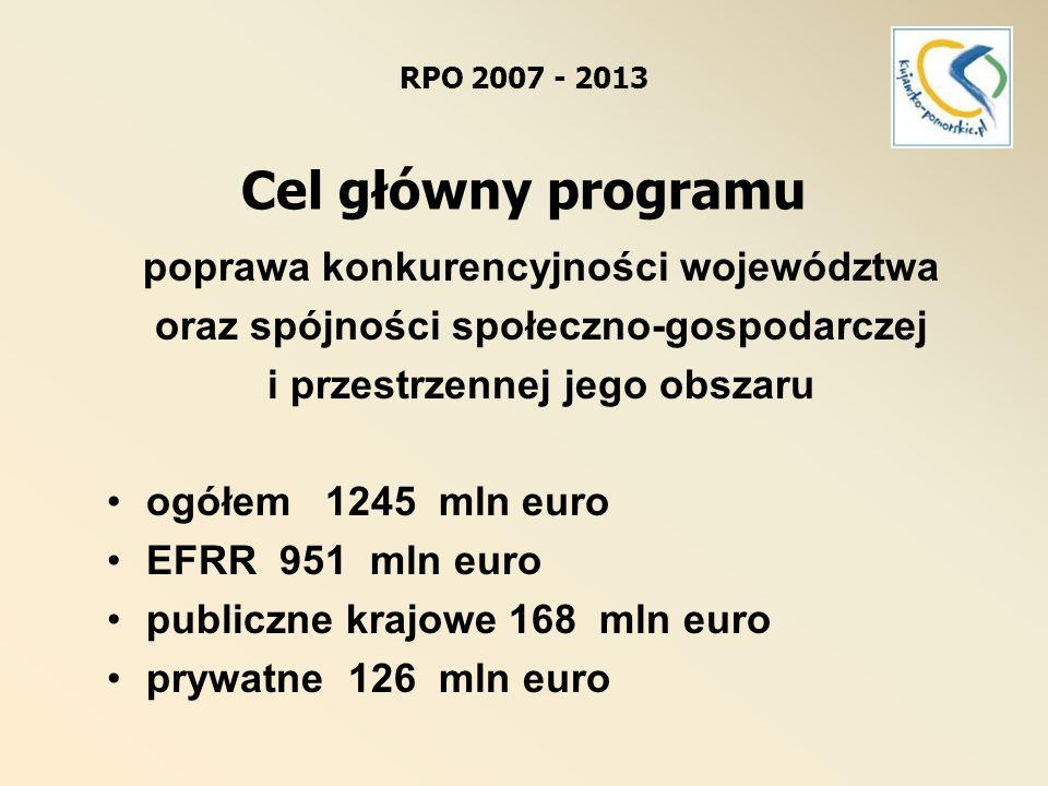 ogółem 334,6 mln euro EFRR 261,5 mln euro (27,5%) publiczne krajowe 46,2 mln euro prywatne 26,9 mln euro RPO 2007-2013 Oś priorytetowa 1.