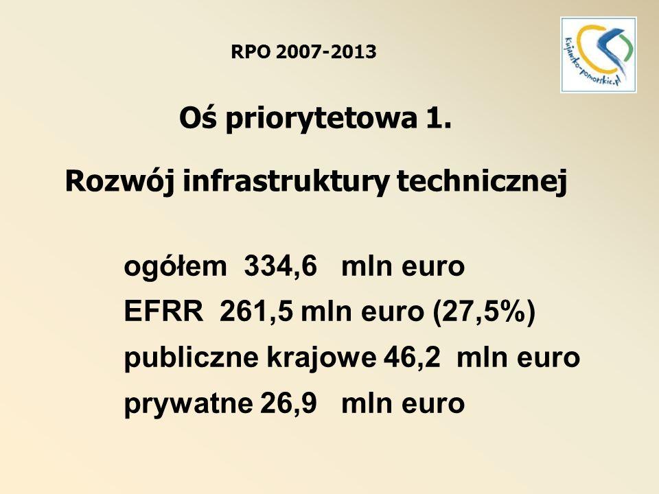 Oś priorytetowa 1.Rozwój infrastruktury technicznej Dz.