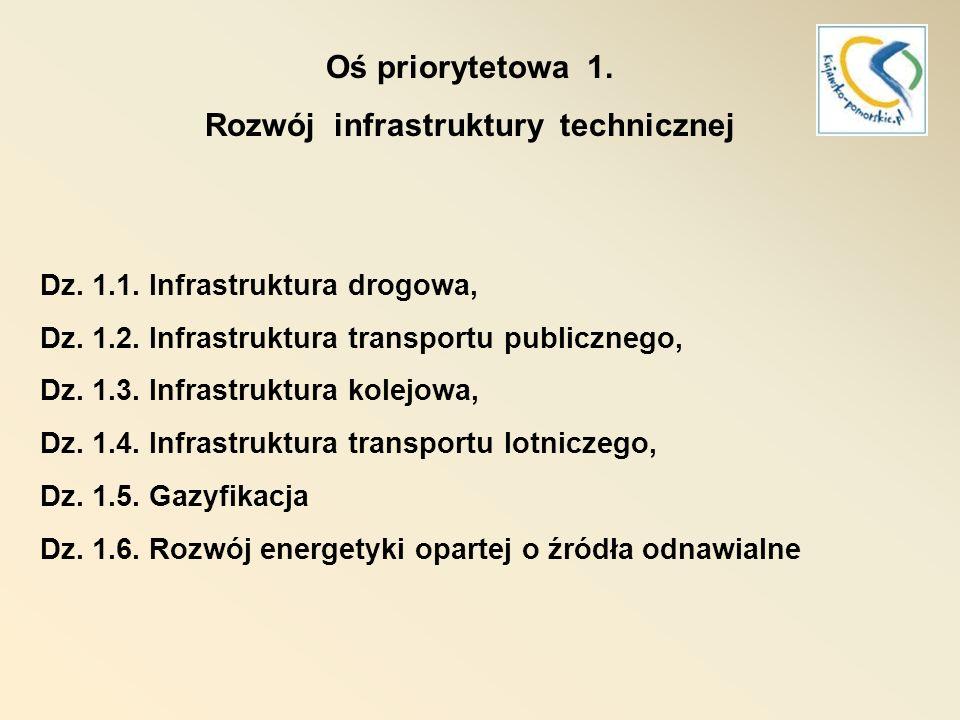 RPO 2007-2013 Oś priorytetowa 2.