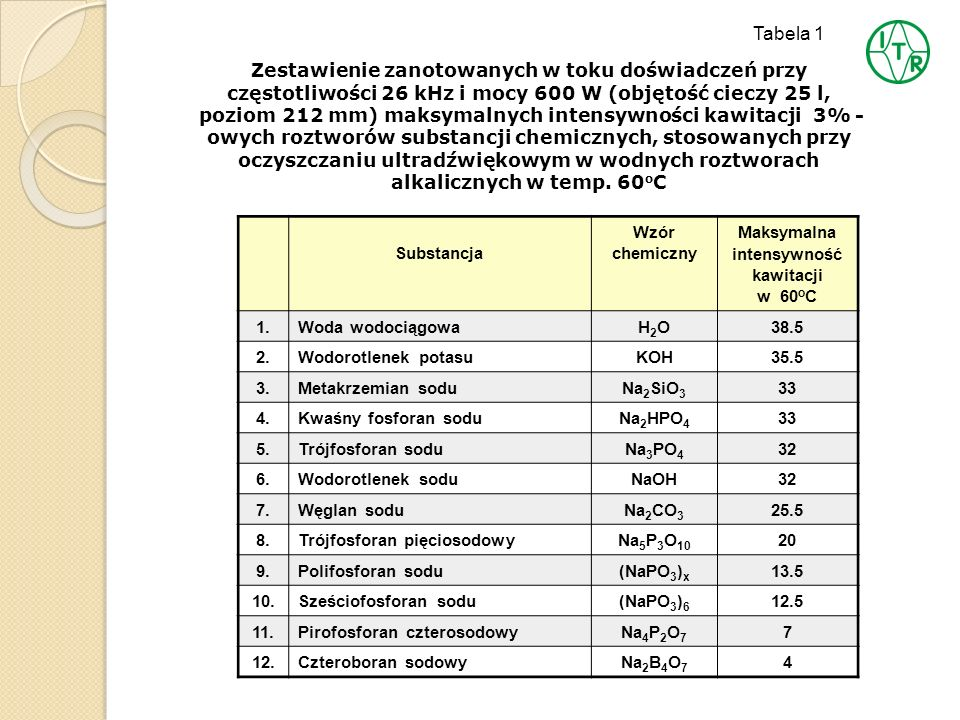 Substancja Wzór chemiczny Maksymalna intensywność kawitacji w 60 o C 1.Woda wodociągowaH2OH2O38.5 2.Wodorotlenek potasuKOH35.5 3.Metakrzemian soduNa 2