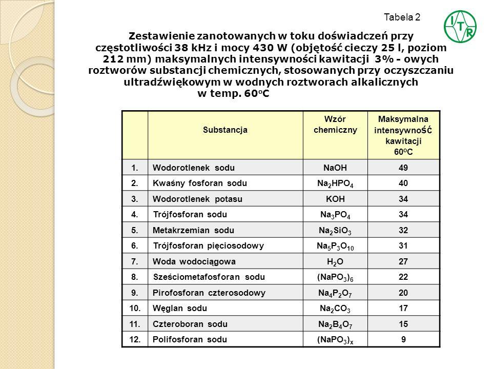 Tabela 2 Zestawienie zanotowanych w toku doświadczeń przy częstotliwości 38 kHz i mocy 430 W (objętość cieczy 25 l, poziom 212 mm) maksymalnych intens