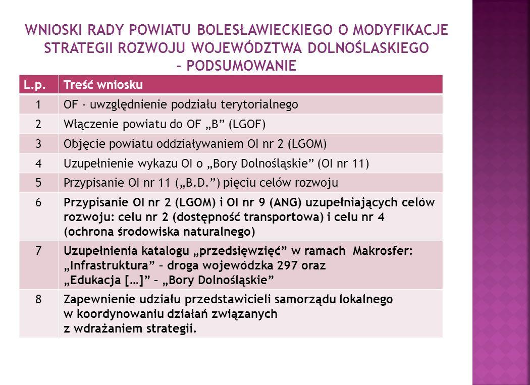 WNIOSKI RADY POWIATU BOLESŁAWIECKIEGO O MODYFIKACJE STRATEGII ROZWOJU WOJEWÓDZTWA DOLNOŚLASKIEGO - PODSUMOWANIE L.p.Treść wniosku 1OF - uwzględnienie podziału terytorialnego 2Włączenie powiatu do OF B (LGOF) 3Objęcie powiatu oddziaływaniem OI nr 2 (LGOM) 4Uzupełnienie wykazu OI o Bory Dolnośląskie (OI nr 11) 5Przypisanie OI nr 11 (B.D.) pięciu celów rozwoju 6Przypisanie OI nr 2 (LGOM) i OI nr 9 (ANG) uzupełniających celów rozwoju: celu nr 2 (dostępność transportowa) i celu nr 4 (ochrona środowiska naturalnego) 7Uzupełnienia katalogu przedsięwzięć w ramach Makrosfer: Infrastruktura – droga wojewódzka 297 oraz Edukacja […] – Bory Dolnośląskie 8Zapewnienie udziału przedstawicieli samorządu lokalnego w koordynowaniu działań związanych z wdrażaniem strategii.