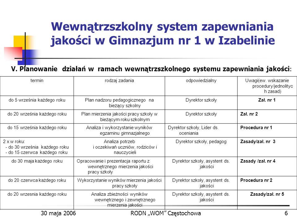 30 maja 2006RODN WOM Częstochowa6 Wewnątrzszkolny system zapewniania jakości w Gimnazjum nr 1 w Izabelinie V. Planowanie działań w ramach wewnątrzszko