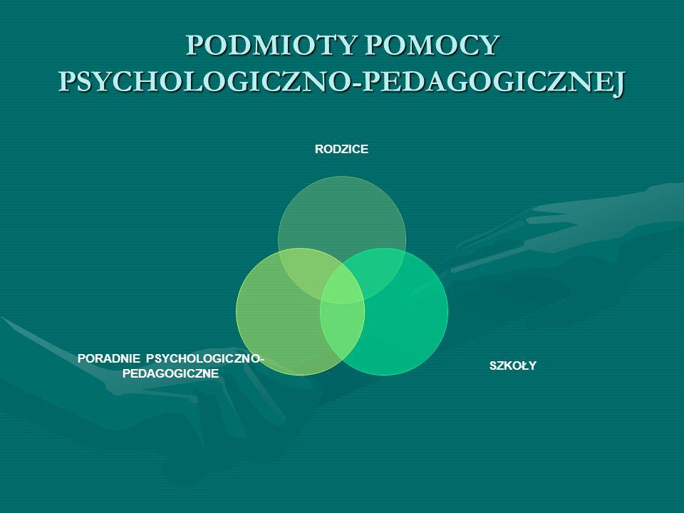 PODMIOTY POMOCY PSYCHOLOGICZNO-PEDAGOGICZNEJ RODZICE SZKOŁY PORADNIE PSYCHOLOGICZNO- PEDAGOGICZNE