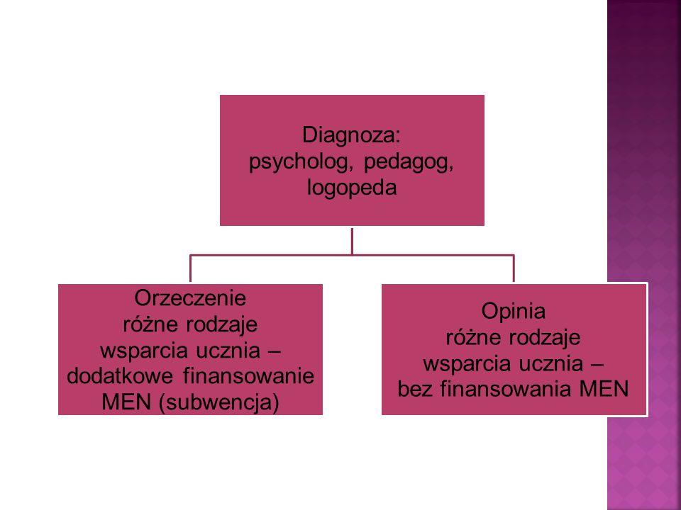 Diagnoza: psycholog, pedagog, logopeda Orzeczenie różne rodzaje wsparcia ucznia – dodatkowe finansowanie MEN (subwencja) Opinia różne rodzaje wsparcia