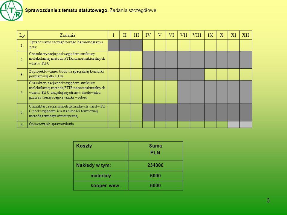 3 Sprawozdanie z tematu statutowego. Zadania szczegółowe KosztySuma PLN Nakłady w tym:234000 materiały6000 kooper. wew.6000 LpZadaniaIIIIIIIVVVIVIIVII