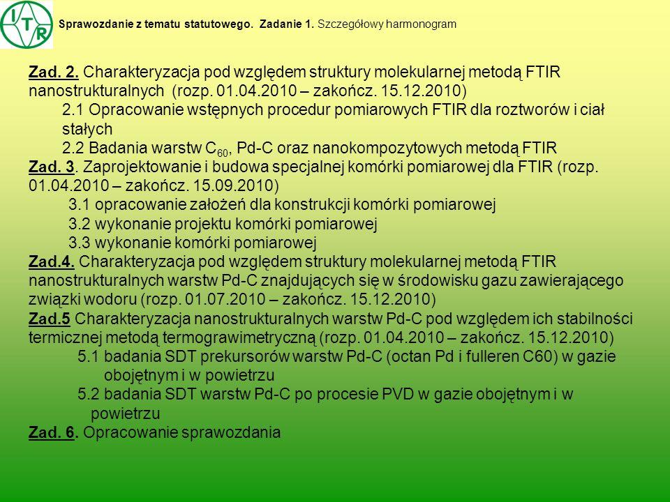 Sprawozdanie z tematu statutowego. Zadanie 1. Szczegółowy harmonogram Zad. 2. Charakteryzacja pod względem struktury molekularnej metodą FTIR nanostru