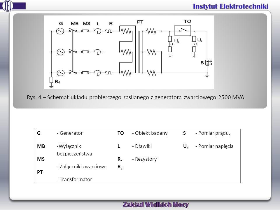 Rys. 4 – Schemat układu probierczego zasilanego z generatora zwarciowego 2500 MVA G MB MS PT - Generator -Wyłącznik bezpieczeństwa - Załączniki zwarci