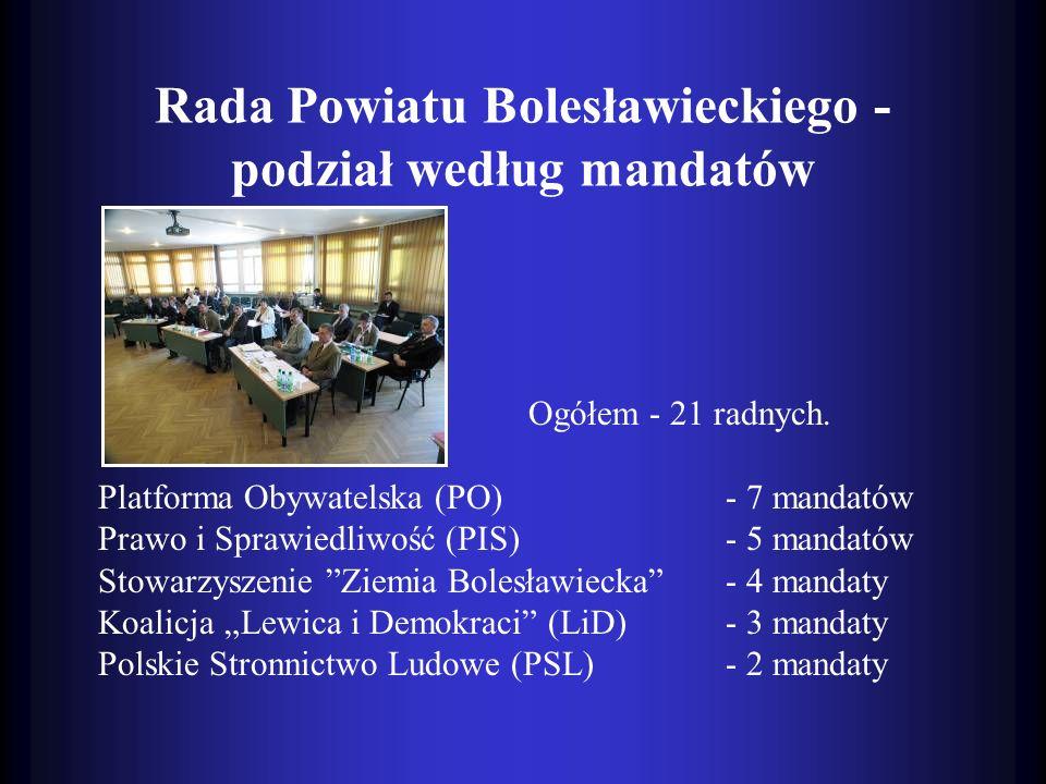 Rada Powiatu Bolesławieckiego - podział według mandatów Ogółem - 21 radnych. Platforma Obywatelska (PO)- 7 mandatów Prawo i Sprawiedliwość (PIS)- 5 ma