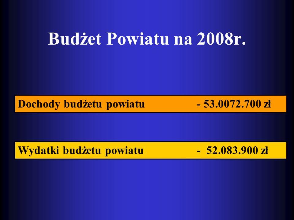Budżet Powiatu na 2008r. Dochody budżetu powiatu - 53.0072.700 zł Wydatki budżetu powiatu - 52.083.900 zł