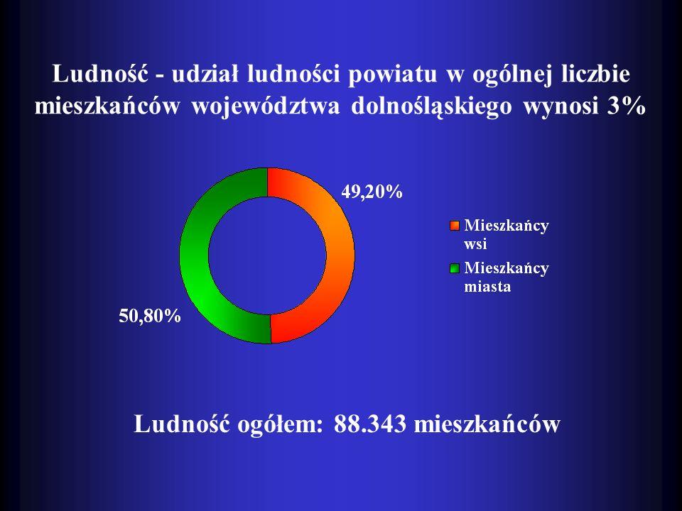 Ludność - udział ludności powiatu w ogólnej liczbie mieszkańców województwa dolnośląskiego wynosi 3% Ludność ogółem: 88.343 mieszkańców