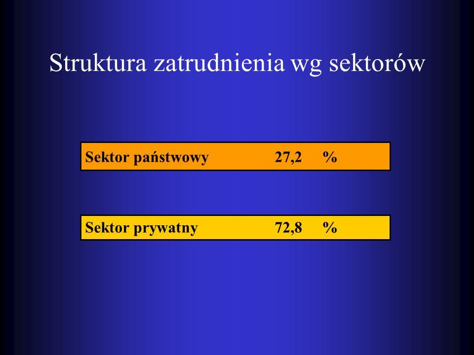 Struktura zatrudnienia wg sektorów Sektor państwowy 27,2% Sektor prywatny 72,8%