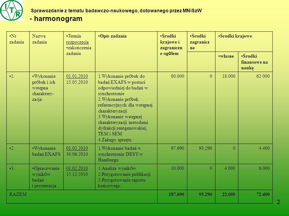2 Sprawozdanie z tematu badawczo-naukowego, dotowanego przez MNiSzW - harmonogram Nr zadania Nazwa zadania Termin rozpoczęcia zakończenia zadania Opis zadaniaŚrodki krajowe i zagraniczn e og ó łem Środki zagranicz ne Środki krajowe własneŚrodki finansowe na naukę 1.Wykonanie pr ó bek i ich wstępna charaktery- zacja 01.01.2010 15.05.2010 1.Wykonanie pr ó bek do badań EXAFS w postaci odpowiedniej do badań w synchrotronie 2.Wykonanie pr ó bek referencyjnych dla wstępnej charakteryzacji 3.Wykonanie wstępnej charakteryzacji metodami dyfrakcji rentgenowskiej, TEM i SEM 4.Zakupy sprzętu 80.000018.00062.000 2.Wykonanie badań EXAFS 01.02.2010 30.06.2010 1.Wykonanie badań w synchrotronie DESY w Hamburgu 97.69093.290 04.400 3.Opracowanie wynik ó w badań i prezentacja 01.02.2010 15.12.2010 1.Analiza wynik ó w 2.Przygotowanie publikacji 3.Przygotowanie raportu końcowego 10.00004.0006.000 RAZEM187.69093.29022.00072.400