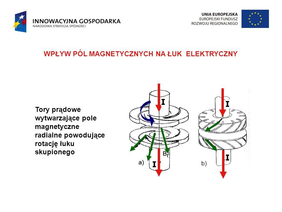 Tory prądowe wytwarzające pole magnetyczne radialne powodujące rotację łuku skupionego WPŁYW PÓL MAGNETYCZNYCH NA ŁUK ELEKTRYCZNY I I I I