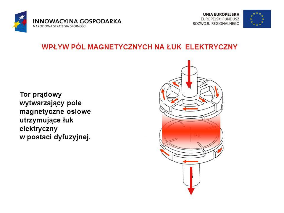 Tor prądowy wytwarzający pole magnetyczne osiowe utrzymujące łuk elektryczny w postaci dyfuzyjnej.