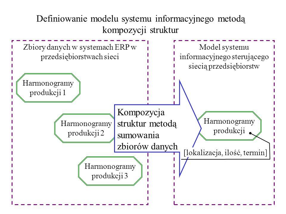 Definiowanie modelu systemu informacyjnego metodą kompozycji struktur Harmonogramy produkcji 1 Harmonogramy produkcji 2 Harmonogramy produkcji 3 Zbior
