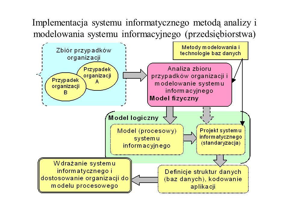 Implementacja systemu informatycznego metodą analizy i modelowania systemu informacyjnego (przedsiębiorstwa)
