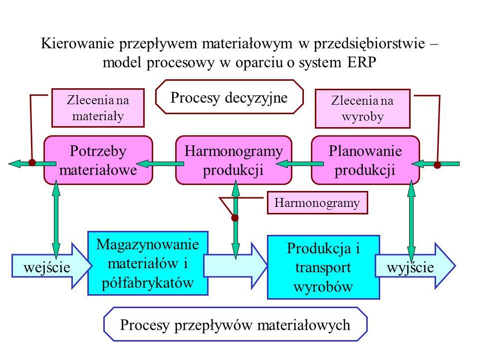 Kierowanie przepływem materiałowym w przedsiębiorstwie – model procesowy w oparciu o system ERP Procesy przepływów materiałowych Procesy decyzyjne Mag
