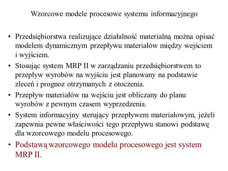 Wzorcowe modele procesowe systemu informacyjnego Przedsiębiorstwa realizujące działalność materialną można opisać modelem dynamicznym przepływu materi