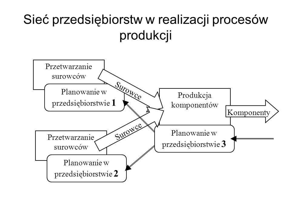 Sieć przedsiębiorstw w realizacji procesów produkcji Przetwarzanie surowców Planowanie w przedsiębiorstwie 1 Przetwarzanie surowców Planowanie w przed