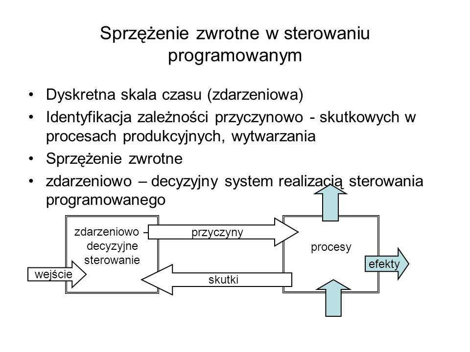 Sprzężenie zwrotne w sterowaniu programowanym Dyskretna skala czasu (zdarzeniowa) Identyfikacja zależności przyczynowo - skutkowych w procesach produk