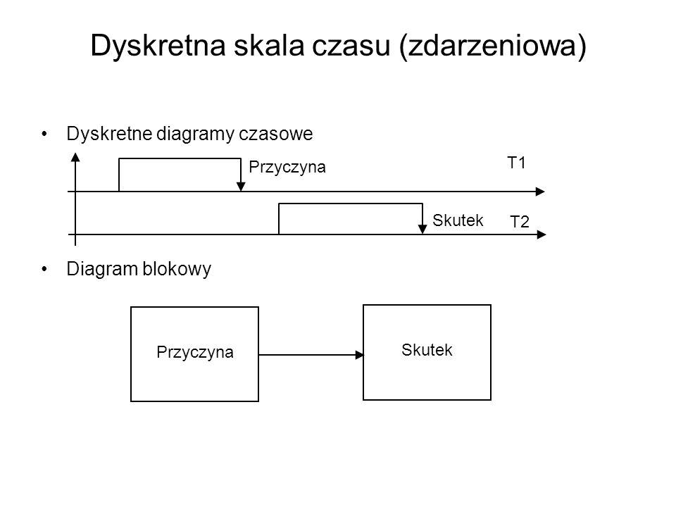 Dyskretna skala czasu (zdarzeniowa) Dyskretne diagramy czasowe Diagram blokowy Przyczyna Skutek Przyczyna Skutek T1 T2