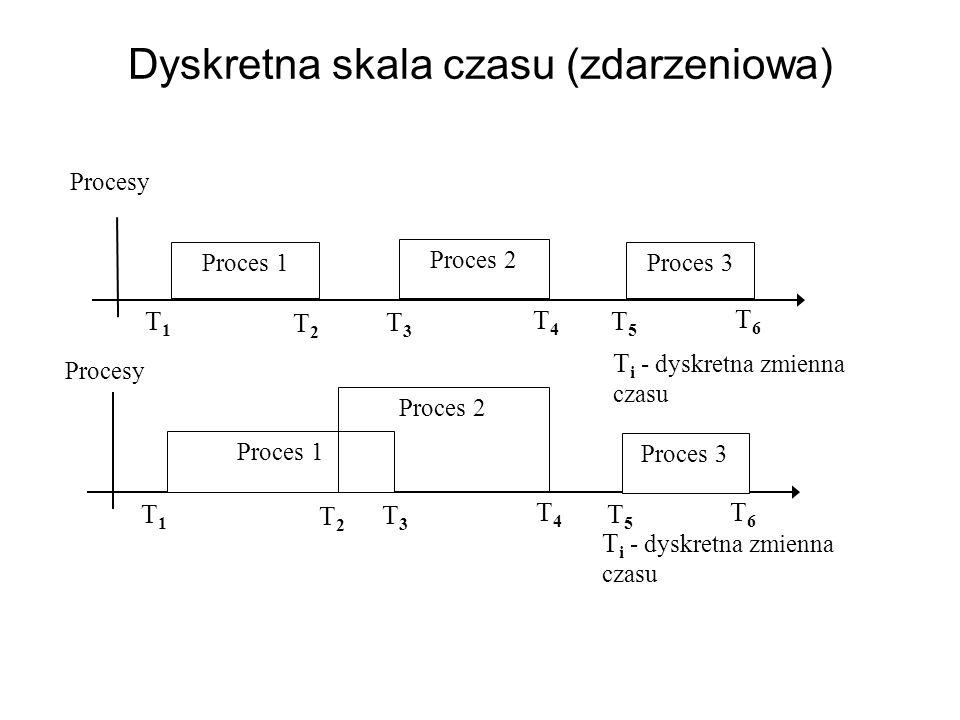 Dyskretna skala czasu (zdarzeniowa) Procesy Proces 1 Proces 2 Proces 3 T1T1 T2T2 T3T3 T4T4 T5T5 T6T6 Procesy Proces 1 Proces 2 Proces 3 T1T1 T2T2 T3T3