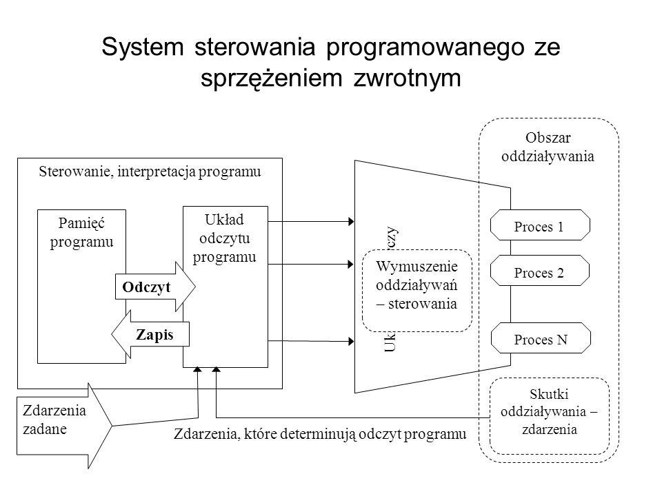 System sterowania programowanego ze sprzężeniem zwrotnym Sterowanie, interpretacja programu Układ wykonawczy Obszar oddziaływania Proces 1 Proces N Pr