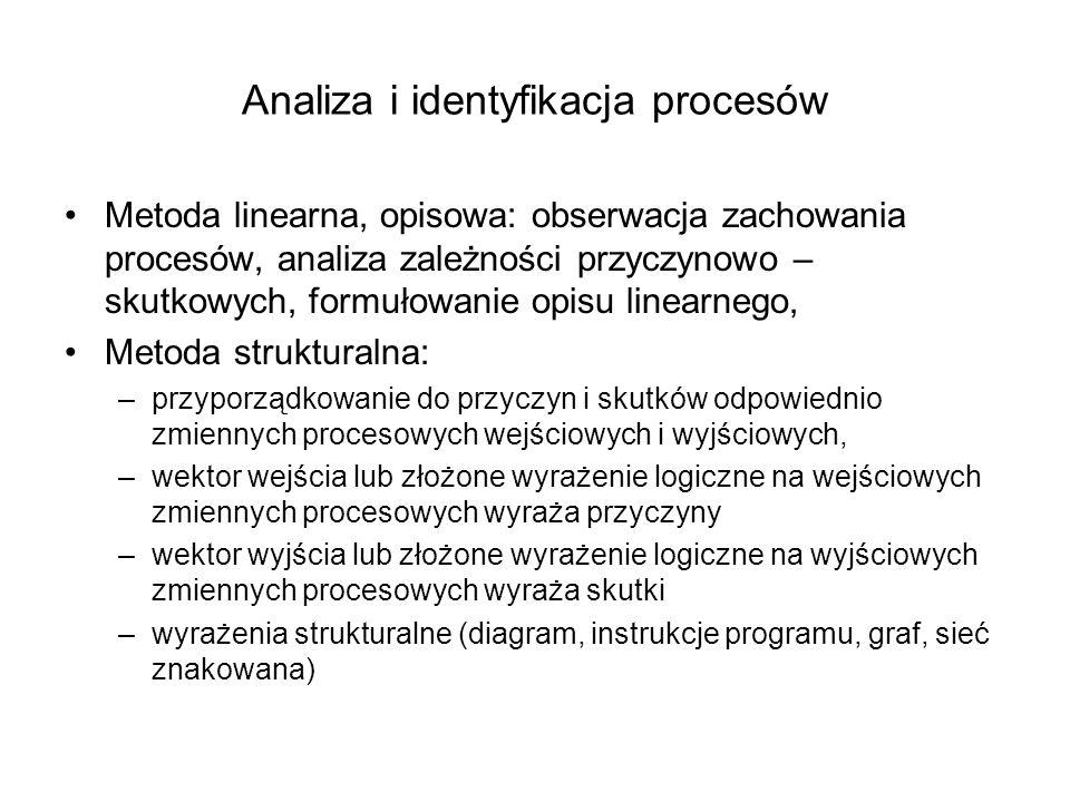 Analiza i identyfikacja procesów Metoda linearna, opisowa: obserwacja zachowania procesów, analiza zależności przyczynowo – skutkowych, formułowanie o