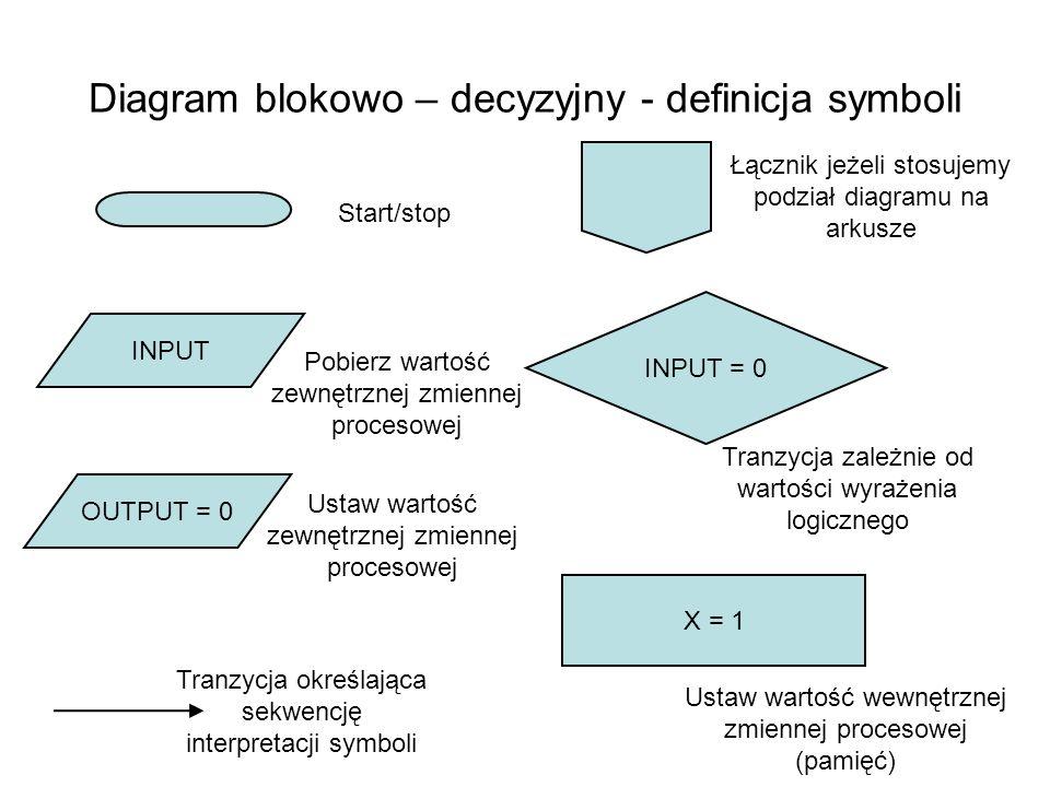 Diagram blokowo – decyzyjny - definicja symboli INPUT OUTPUT = 0 INPUT = 0 X = 1 Tranzycja określająca sekwencję interpretacji symboli Start/stop Pobi