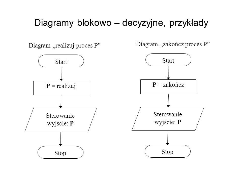 Diagramy blokowo – decyzyjne, przykłady Start Diagram realizuj proces P P = realizuj Stop Sterowanie wyjście: P Start Diagram zakończ proces P P = zak