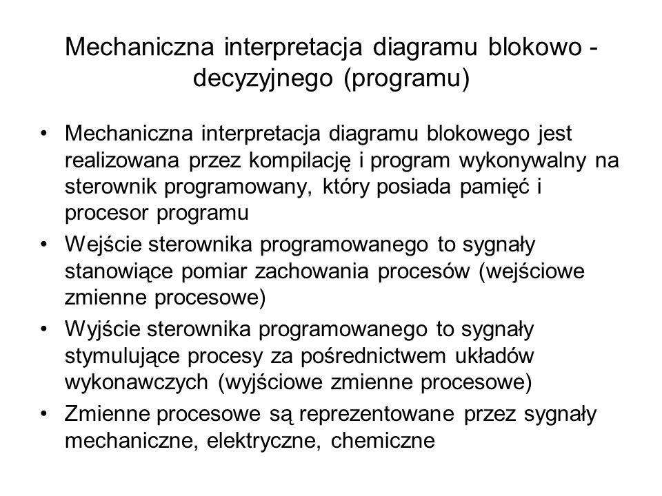 Mechaniczna interpretacja diagramu blokowo - decyzyjnego (programu) Mechaniczna interpretacja diagramu blokowego jest realizowana przez kompilację i p