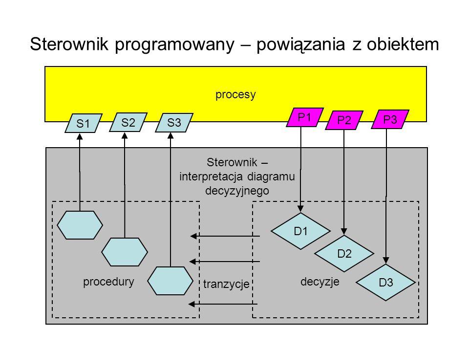 procesy Sterownik programowany – powiązania z obiektem S1 S2 S3 P1 P2 P3 Sterownik – interpretacja diagramu decyzyjnego D1 D2 D3 procedury tranzycje d