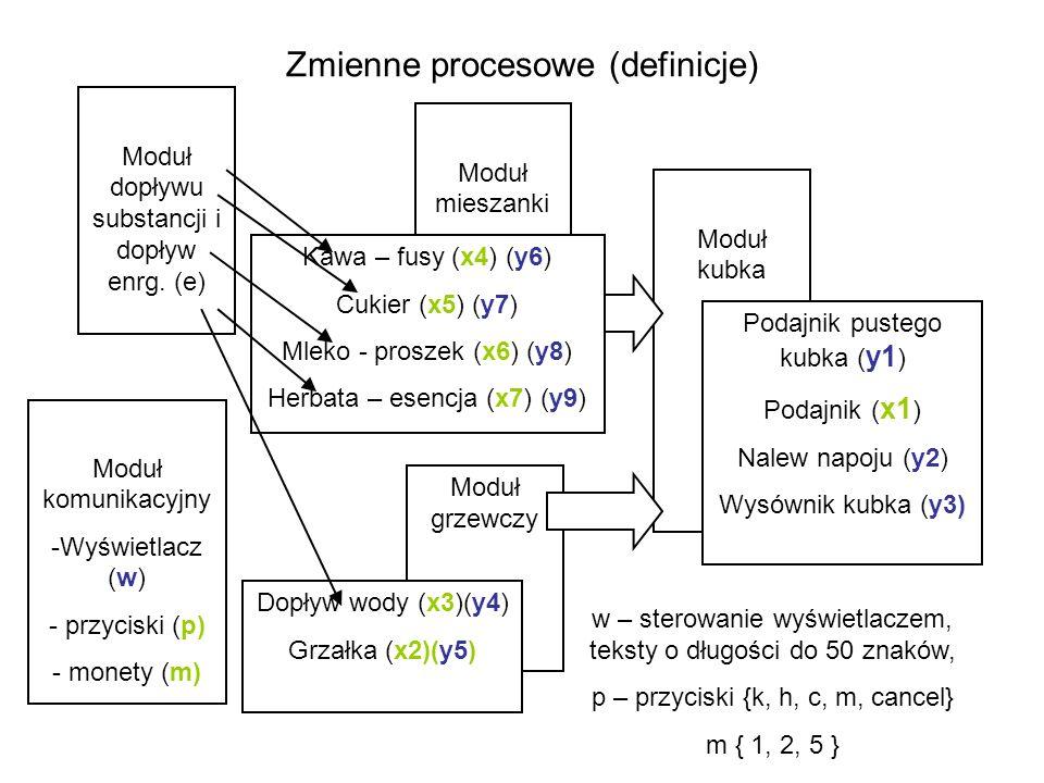 Zmienne procesowe (definicje) Moduł kubka Podajnik pustego kubka ( y1 ) Podajnik ( x1 ) Nalew napoju (y2) Wysównik kubka (y3) Moduł mieszanki Moduł gr