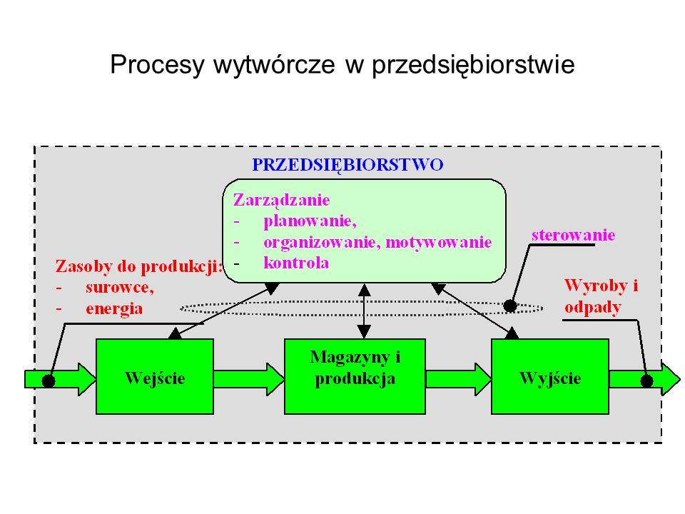 Diagramy blokowo – decyzyjne, przykłady Start Diagram jeżeli zdarzenie S to realizuj proces P P = realizuj Stop Wejście: S Diagram jeżeli zdarzenie K to zakończ proces P Jeżeli S Wyjście: P Start P = zakończ Stop Wejście: K Jeżeli K Wyjście: P NIE TAK