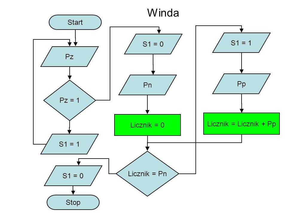 Start Pz Pz = 1 S1 = 1 S1 = 0 Pn Licznik = 0 Licznik = Pn Stop S1 = 1 Pp Licznik = Licznik + Pp S1 = 0 Winda
