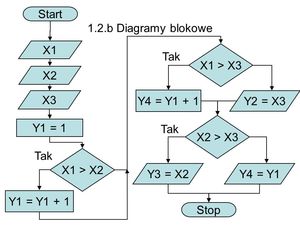 1.2.b Diagramy blokowe Start X1 X2 X3 X1 > X2 X1 > X3 Tak Y1 = Y1 + 1 Y1 = 1 Y4 = Y1 + 1 Tak Y2 = X3 X2 > X3 Y3 = X2Y4 = Y1 Stop Tak