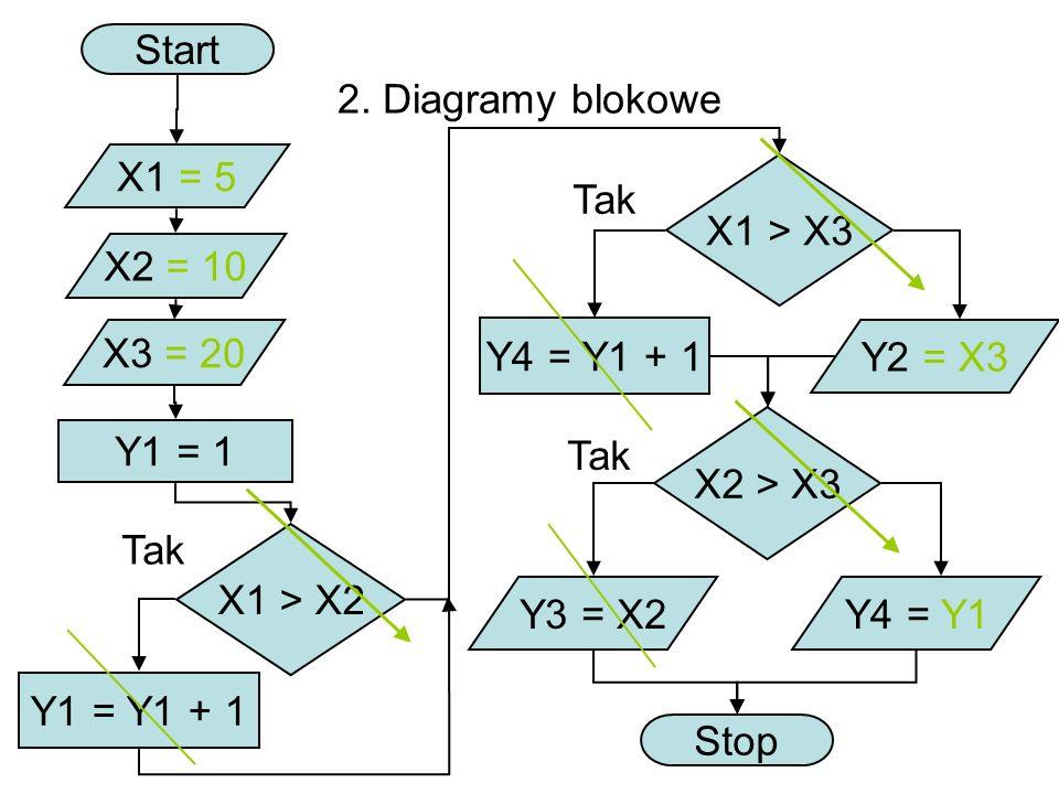 2. Diagramy blokowe Start X1 = 5 X2 = 10 X3 = 20 X1 > X2 X1 > X3 Tak Y1 = Y1 + 1 Y1 = 1 Y4 = Y1 + 1 Tak Y2 = X3 X2 > X3 Y3 = X2Y4 = Y1 Stop Tak