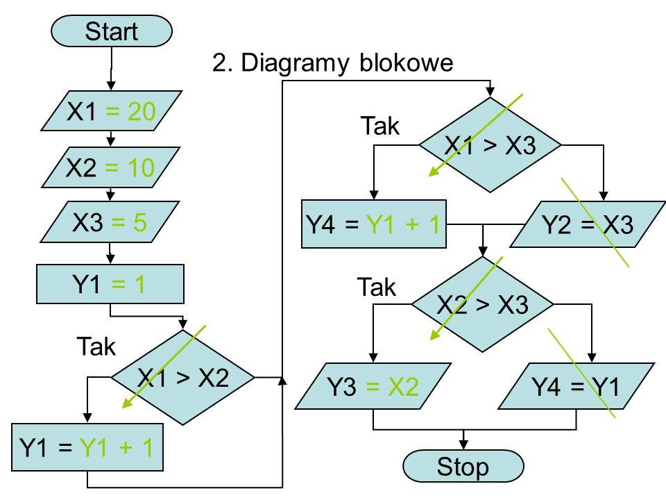 2. Diagramy blokowe Start X1 = 20 X2 = 10 X3 = 5 X1 > X2 X1 > X3 Tak Y1 = Y1 + 1 Y1 = 1 Y4 = Y1 + 1 Tak Y2 = X3 X2 > X3 Y3 = X2Y4 = Y1 Stop Tak