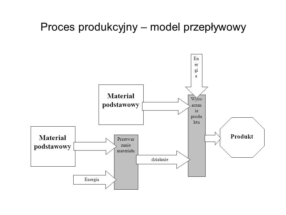 Proces produkcyjny – model przepływowy Wytw arzan ie produ ktu Produkt En er gi a Materiał podstawowy Przetwar zanie materiału działanie Energia