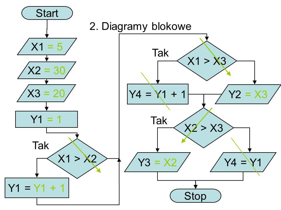 2. Diagramy blokowe Start X1 = 5 X2 = 30 X3 = 20 X1 > X2 X1 > X3 Tak Y1 = Y1 + 1 Y1 = 1 Y4 = Y1 + 1 Tak Y2 = X3 X2 > X3 Y3 = X2Y4 = Y1 Stop Tak