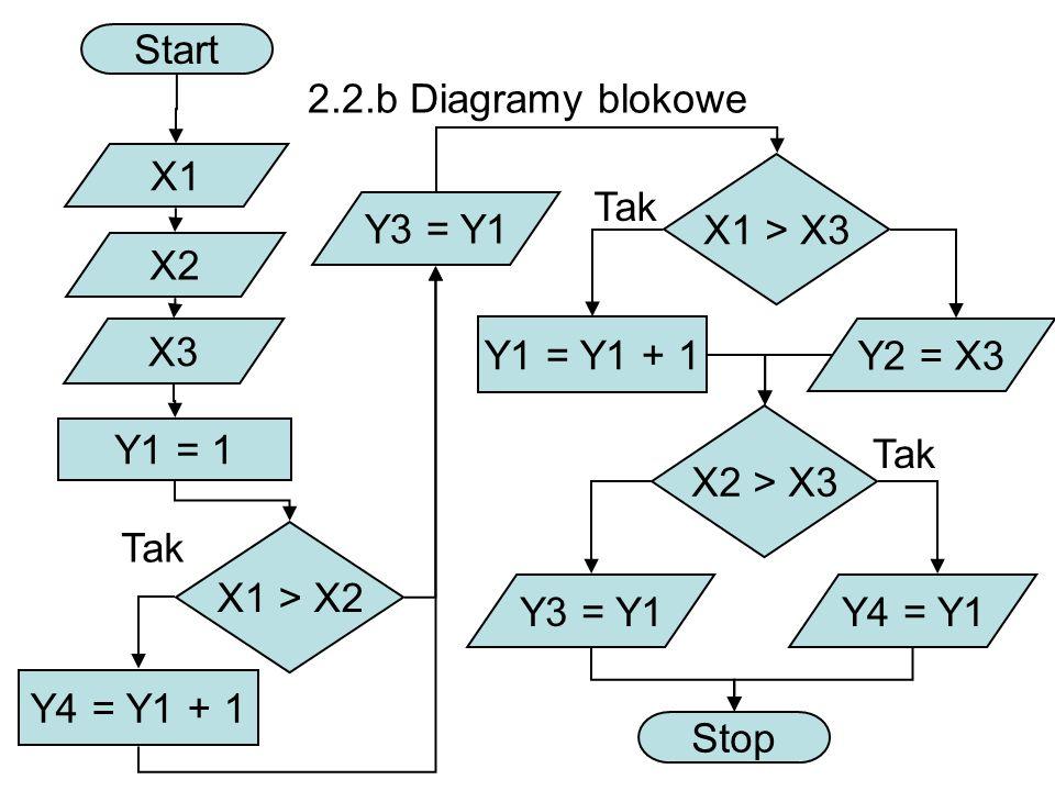 2.2.b Diagramy blokowe Start X1 X2 X3 X1 > X2 X1 > X3 Tak Y4 = Y1 + 1 Y1 = 1 Y1 = Y1 + 1 Tak Y2 = X3 X2 > X3 Y3 = Y1Y4 = Y1 Stop Tak Y3 = Y1