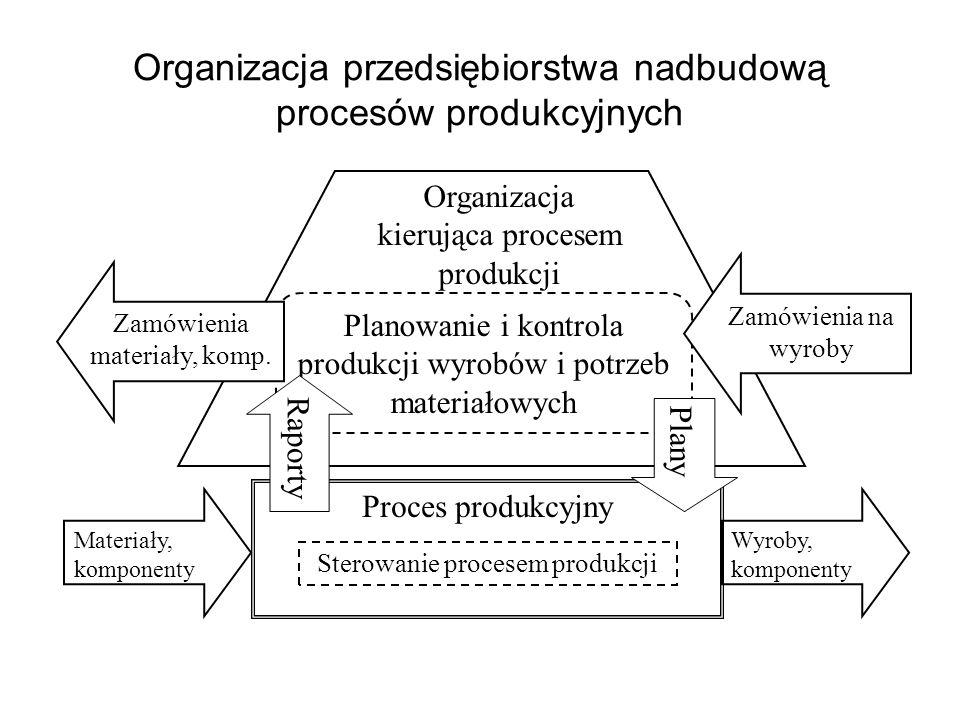 Organizacja przedsiębiorstwa nadbudową procesów produkcyjnych Proces produkcyjny Materiały, komponenty Sterowanie procesem produkcji Wyroby, komponent