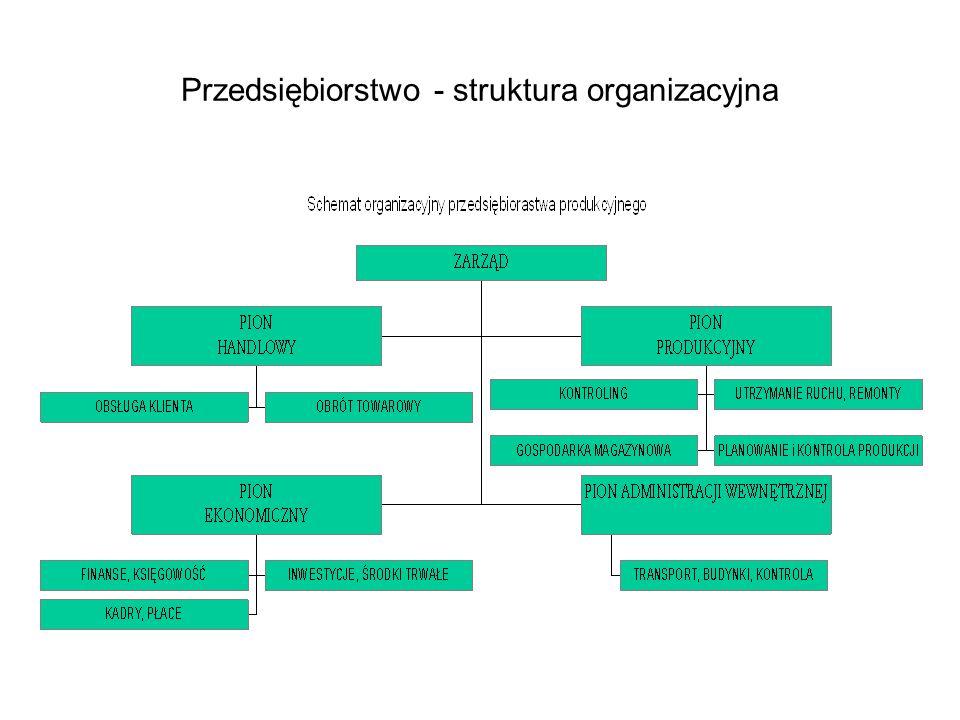 Dziedzinowy model przedsiębiorstwa
