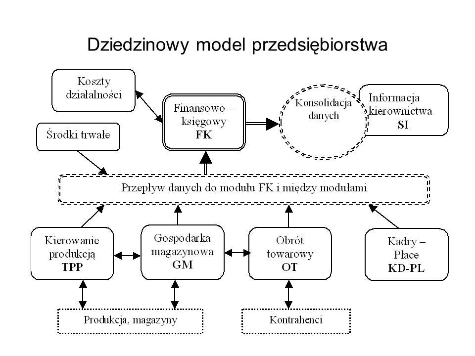 procesy Sterownik programowany – powiązania z obiektem S1 S2 S3 P1 P2 P3 Sterownik – interpretacja diagramu decyzyjnego D1 D2 D3 procedury tranzycje decyzje