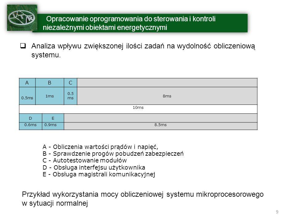 10 Opracowanie oprogramowania do sterowania i kontroli niezależnymi obiektami energetycznymi Przykład wykorzystania czasu mikroprocesora w przypadku wystąpienia zdarzenia pobudzającego algorytm zabezpieczeń ABFC 0.5 ms 1ms 0.5 ms 7.5ms 10ms DEGH 0.6ms0.9ms 0.5 ms 0.6ms7.4ms A - Obliczenia wartości prądów i napięć, B - Sprawdzenie progów pobudzeń zabezpieczeń C - Autotestowanie modułów D - Obsługa interfejsu użytkownika E - Obsługa magistrali komunikacyjnej F - Algorytm zadziałania zabezpieczenia nadprądowego G - Obsługa sygnalizacji zadziałania zabezpieczenia nadprądowego H - Obsługa komunikacji z systemem nadrzędnym